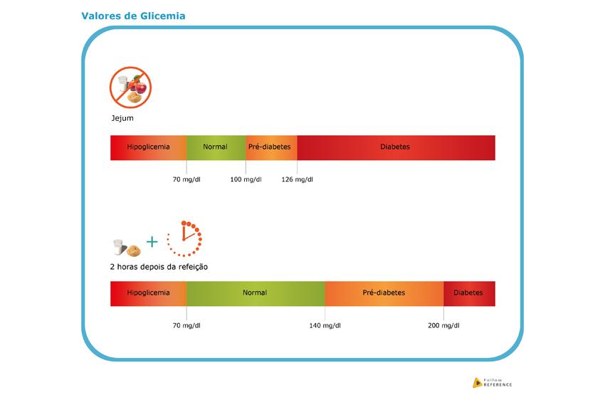Valores de glicémia de referência em jejum a após as refeições