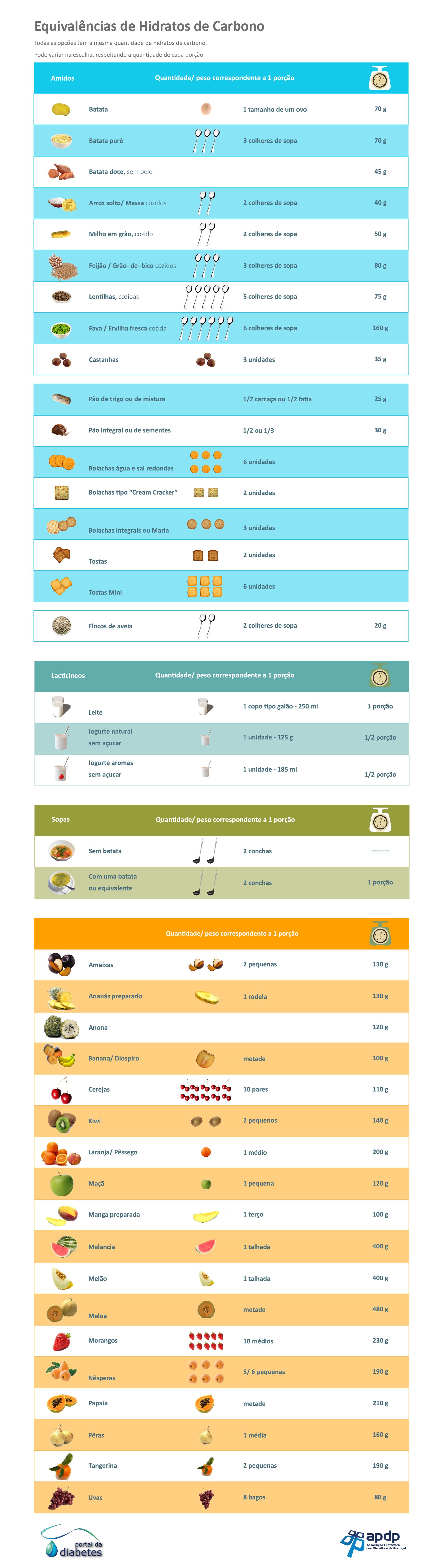 Tabela de Equivalências de Hidratos de Carbono